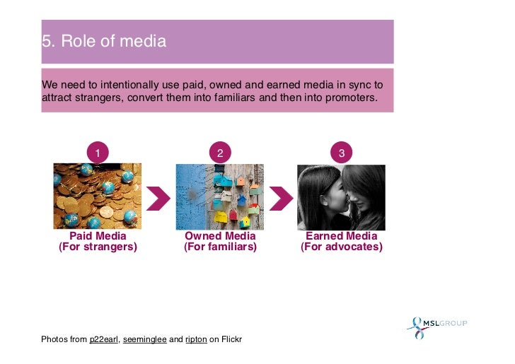 5. Role of media!We need to intentionally use paid, owned and earned media in sync toattract strangers, convert them into ...