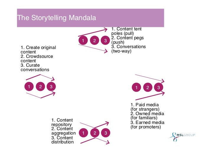 The Storytelling Mandala!                                                    1. Content tent                              ...