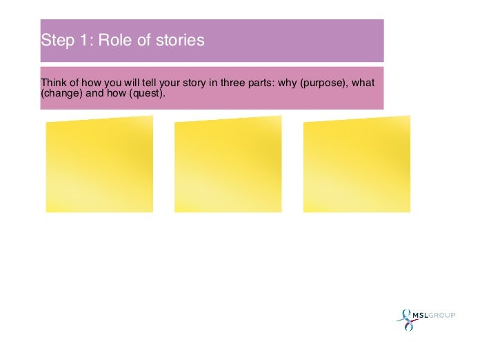 Step 1: Role of stories!Think of how you will tell your story in three parts: why (purpose), what(change) and how (quest).!