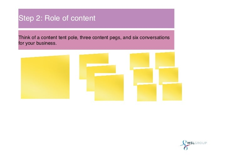Step 2: Role of content!Think of a content tent pole, three content pegs, and six conversationsfor your business. !