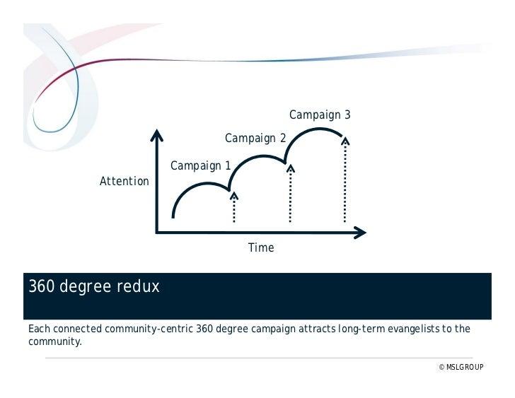 TVC-centric  community-centric     Six shifts in 360° redux (#2) www.threesixtyredux.com
