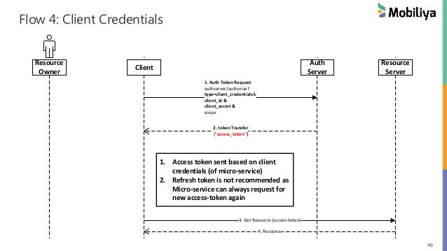 Stateless Auth using OAuth2 & JWT