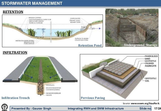 Integrating rainwater harvesting stormwater management for Design of water harvesting pond