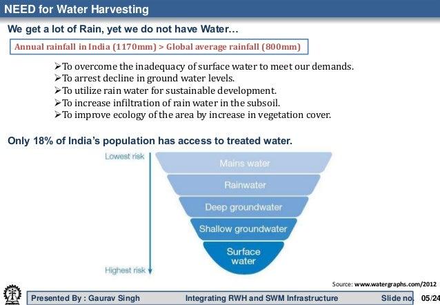 Integrating rainwater harvesting stormwater management for Explanation of rainwater harvesting