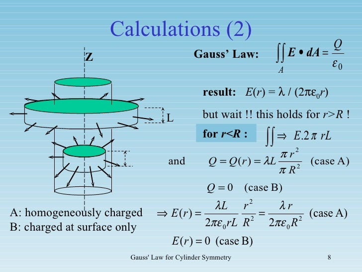 gauss law The electric flux out of any closed surface is proportional to the total charge enclosed within the surface the integral form of gauss' law finds application in.