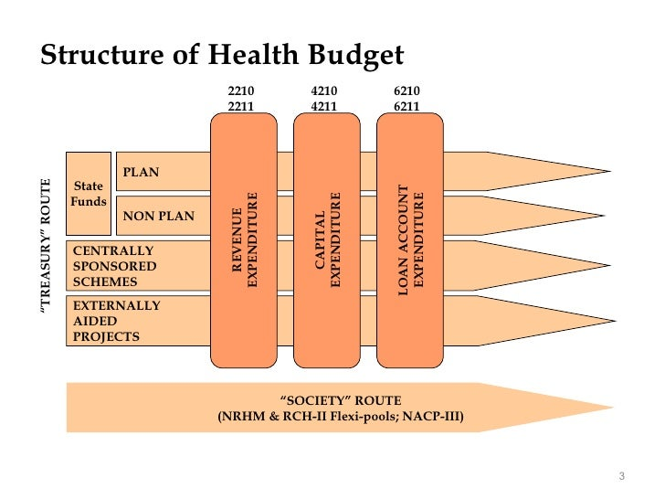 analysis of public health budgetary construction The role of a financial planning and analysis (fp&a) professional or function is to   the strategy to a long-range plan and annual operating and capital budgets.