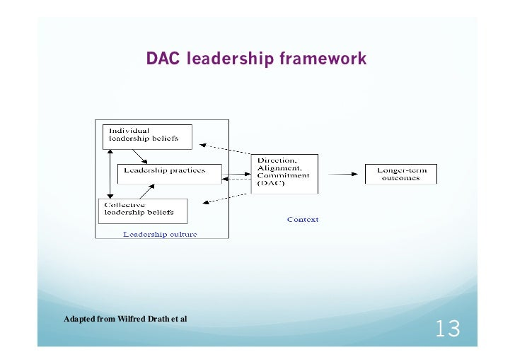 DAC leadership frameworkAdapted from Wilfred Drath et al                                                13
