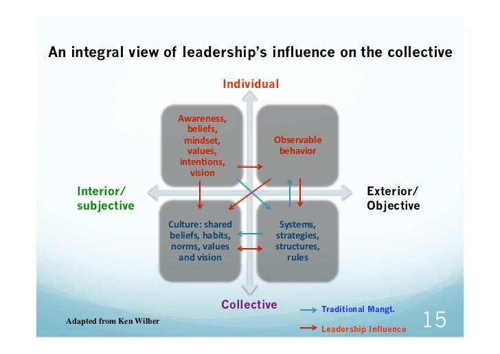 An integral view of leadership's influence on the collective                                          Individual          ...