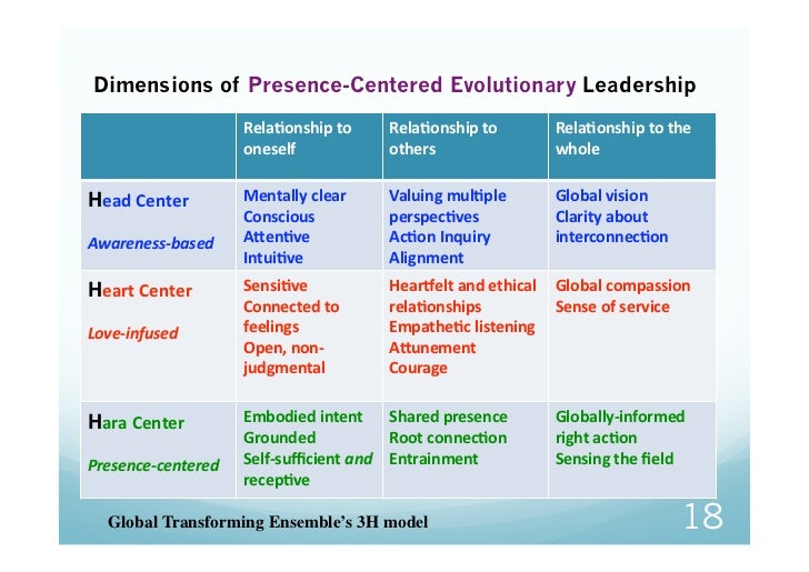 Dimensions of Presence-Centered Evolutionary Leadership                     RelaGonshipto   RelaGonshipto      RelaGon...