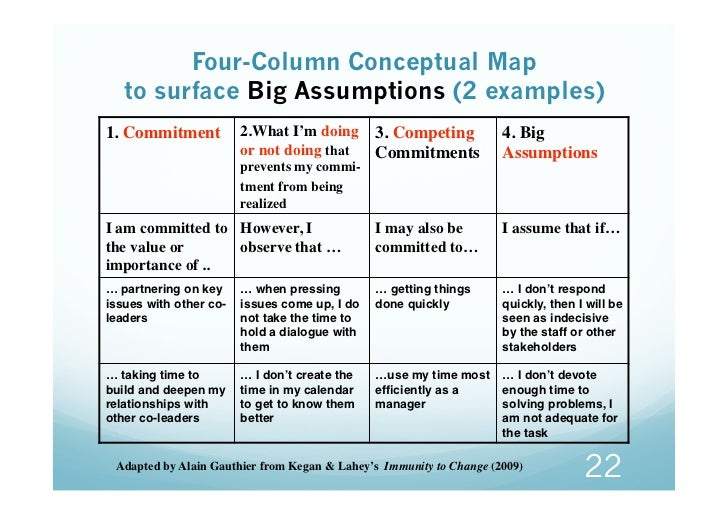 Four-Column Conceptual Map   to surface Big Assumptions (2 examples)1. Commitment 2.What I'm doing 3. Competing  4. Big   ...