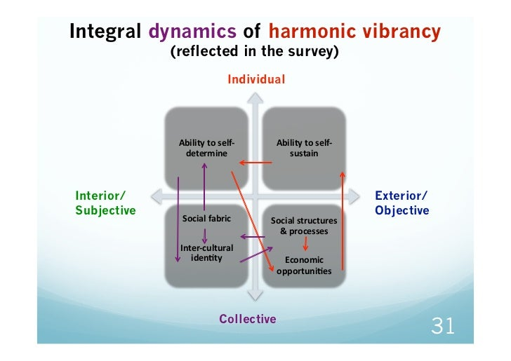 Integral dynamics of harmonic vibrancy             (reflected in the survey)                           Individual         ...