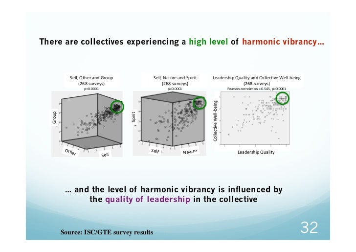 """There are collectives experiencing a high level of harmonic vibrancy…              H""""-IE*J.""""%*#0$*K%2,)*                 H..."""