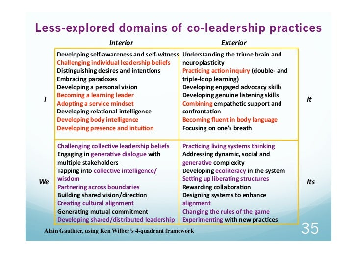 Less-explored domains of co-leadership practices                         Interior                               Exterior...