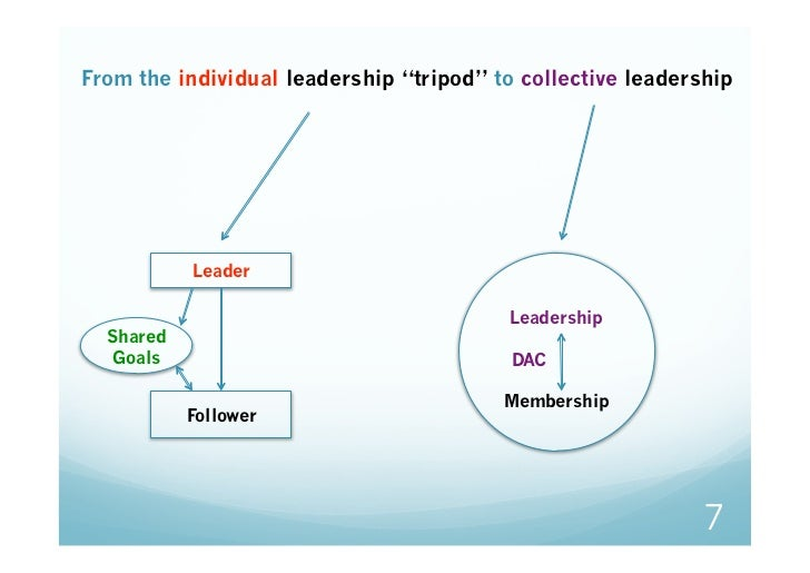 """From the individual leadership """"tripod"""" to collective leadership           Leader                                         ..."""
