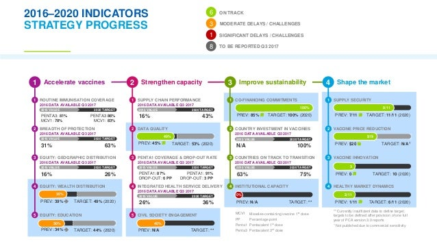 strategy lessons learned World bank anti-corruption programs discussion of lessons learned and  future strategy posted on july 11, 2017 categories: 2017 news, events, news  no.