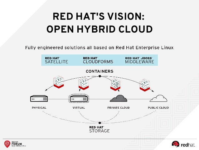 Red Hat Container Strategy