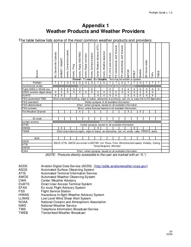 General Aviation Pilot's Guide to Preflight Weather Planning, Weather…