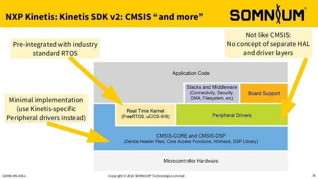 The Advantages of NXP ARM based microcontrollers