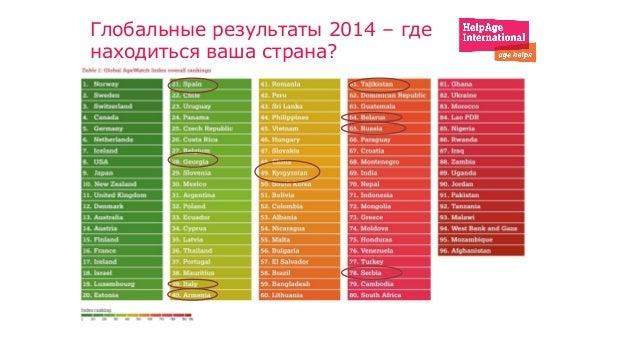 Глобальные результаты 2014 – где находиться ваша страна?