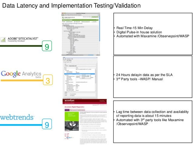 Data Latency and Implementation Testing/Validation                                        • Real Time-15 Min Delay        ...