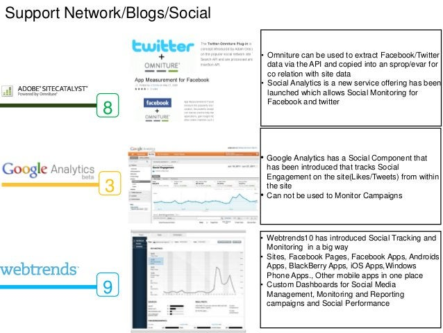 Support Network/Blogs/Social                               • Omniture can be used to extract Facebook/Twitter             ...