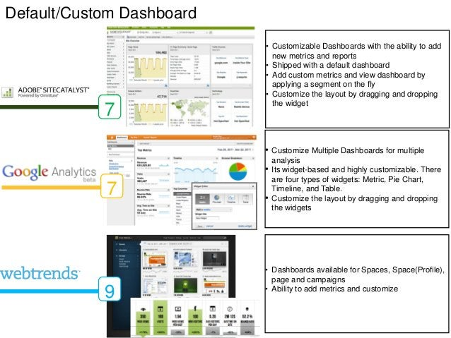Default/Custom Dashboard                           • Customizable Dashboards with the ability to add                      ...
