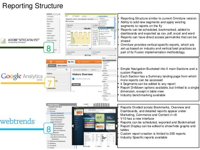 Reporting Structure                      • Reporting Structure similar to current Omniture version                      • ...