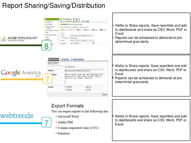 Report Sharing/Saving/Distribution                                     • Ability to Share reports, Save reportlets and add...
