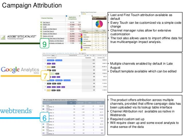 Campaign Attribution                       • Last and First Touch attribution available as                         default...