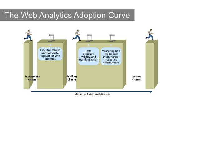 The Web Analytics Adoption Curve