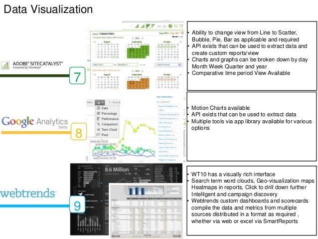 Data Visualization                     • Ability to change view from Line to Scatter,                       Bubble, Pie, B...