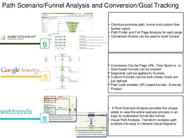 Path Scenario/Funnel Analysis and Conversion/Goal Tracking                                  • Omniture provides path, funn...