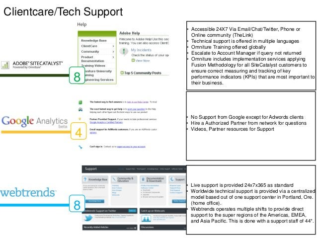 Clientcare/Tech Support                          • Accessible 24X7 Via Email/Chat/Twitter, Phone or                       ...
