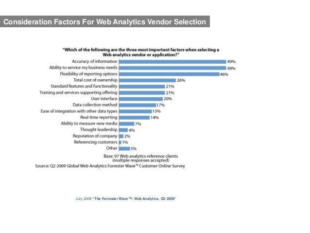 """Consideration Factors For Web Analytics Vendor Selection                    July 2009 """"The Forrester Wave™: Web Analytics,..."""