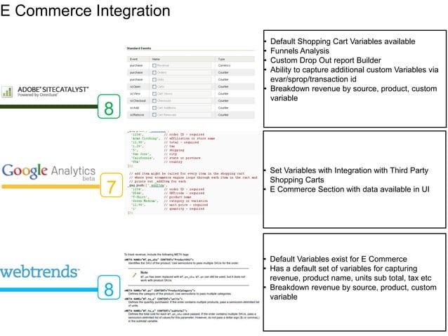 E Commerce Integration                         • Default Shopping Cart Variables available                         • Funne...