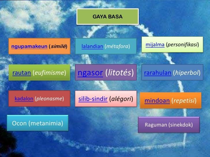 GAYA BASAngupamakeun (similé)    lalandian (métafora)    mijalma (personifikasi)rautan (eufimisme)     ngasor (litotés)   ...