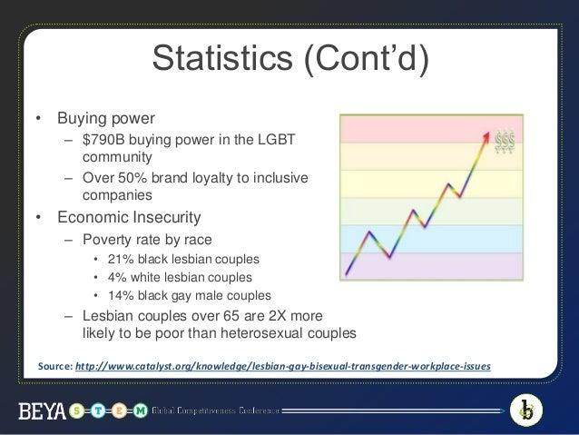 Descrimination on gays and lesbians