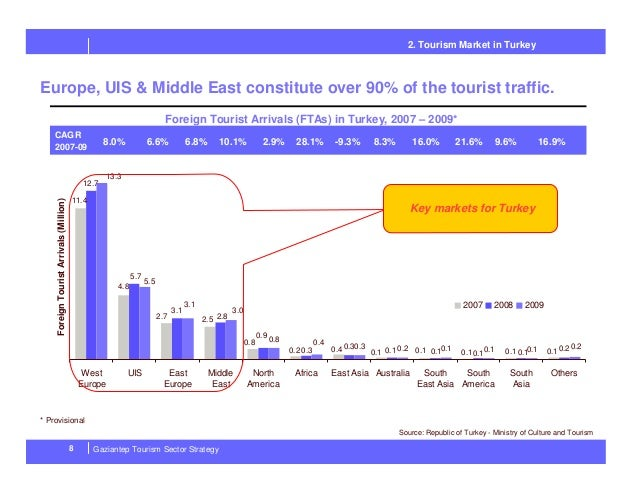 economic impacts of tourism in turkey Comparative countries of turkey and egypt (figures 4 and 5)  among the three areas of tourism impacts, the economic consequences of tourism on local.