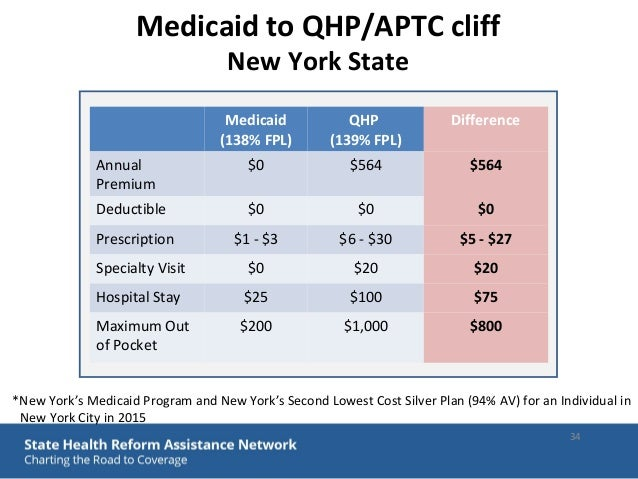 Medicaid and health insurance galen benshoof slc 2015 medicaid ccuart Choice Image