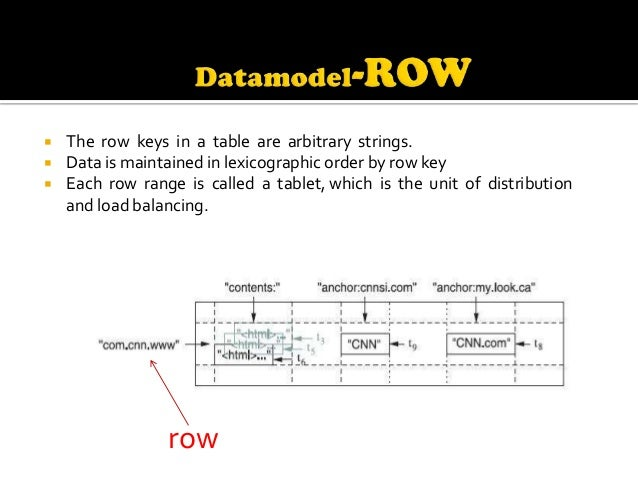    Column keys are grouped into sets called column families.   Data stored in a column family is usually of the same typ...