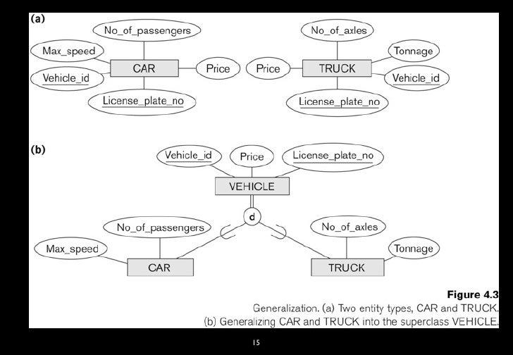 enhanced entity relationship diagram adalah dimaklumkan