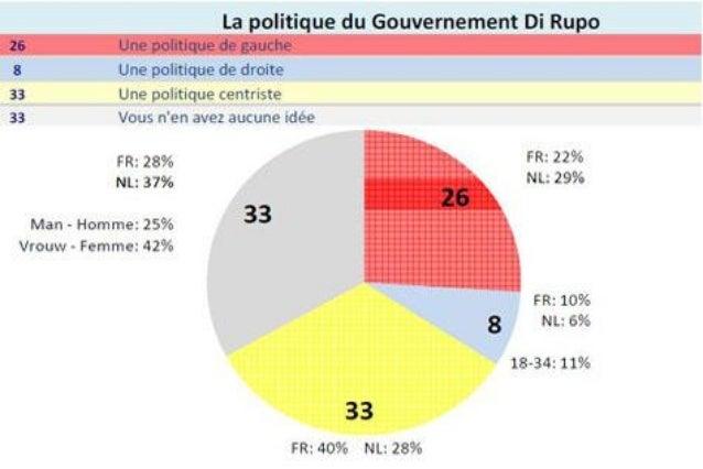La politique du gouvernement Di Rupo