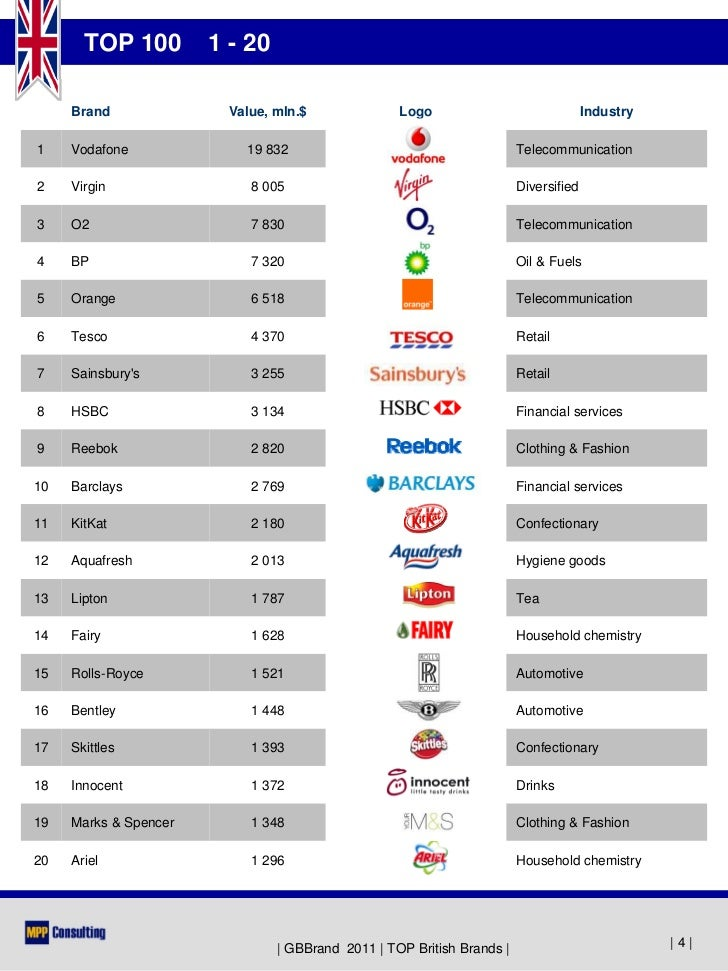 gbbrand 2011 top 100 british brands