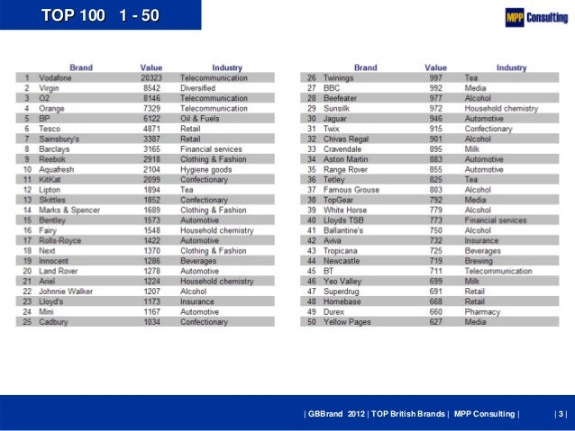 GBBrand 2012 - TOP 100 British Brands Slide 3
