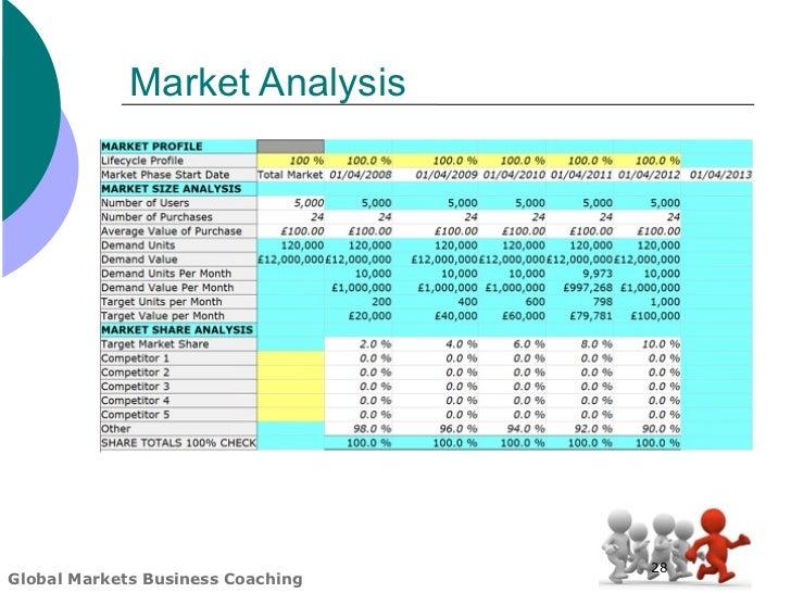 Global Markets Business Plan Template