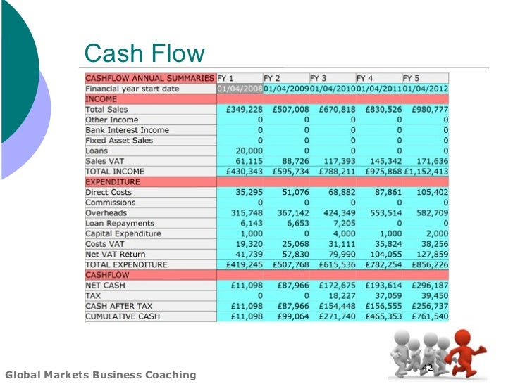 Global markets business plan template cash flow wajeb Gallery