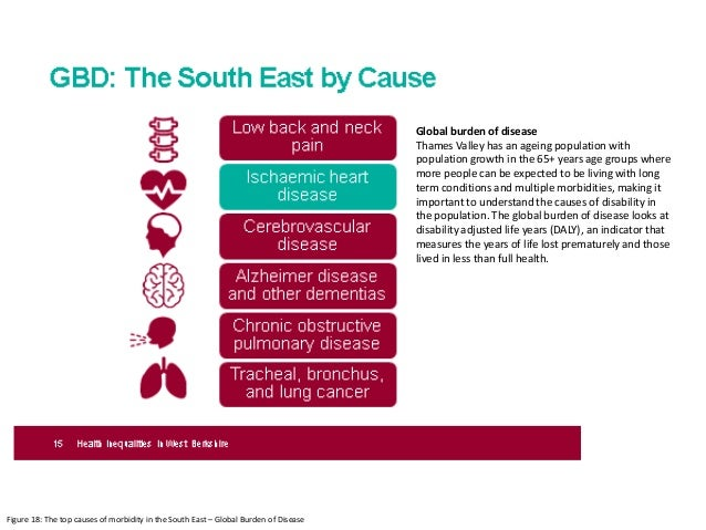Figure 18: The top causes of morbidity in the South East – Global Burden of Disease Global burden of disease Thames Valley...