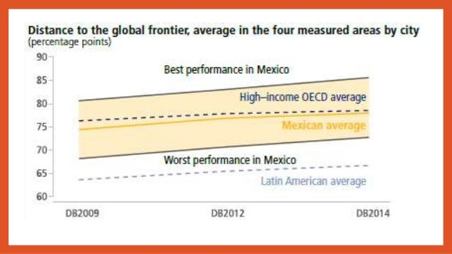 risk analysis of mexico as an investment destination