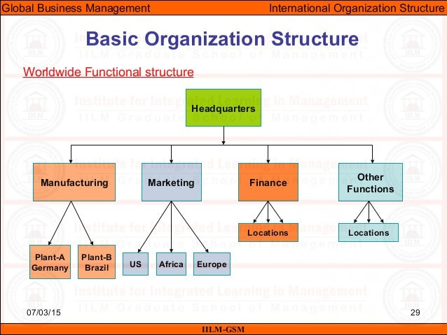 Gbm unit08 organizational structure in international business – Business Organizational Chart