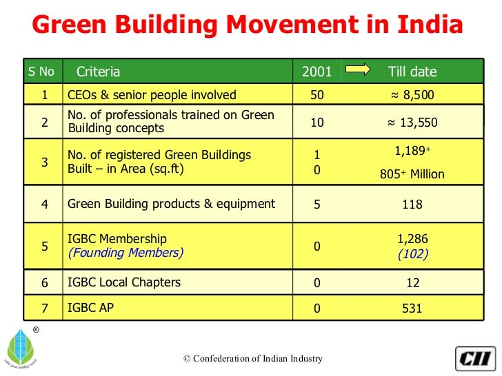 Igbc for Green building features checklist